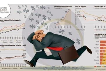 Reforma tributaria: crónica de una crisis anunciada